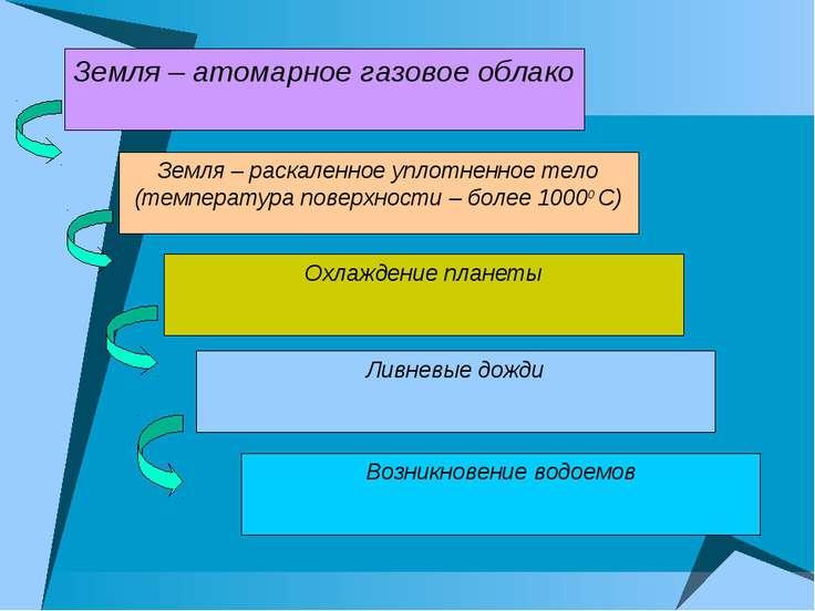 Земля – атомарное газовое облако Земля – раскаленное уплотненное тело (темпер...