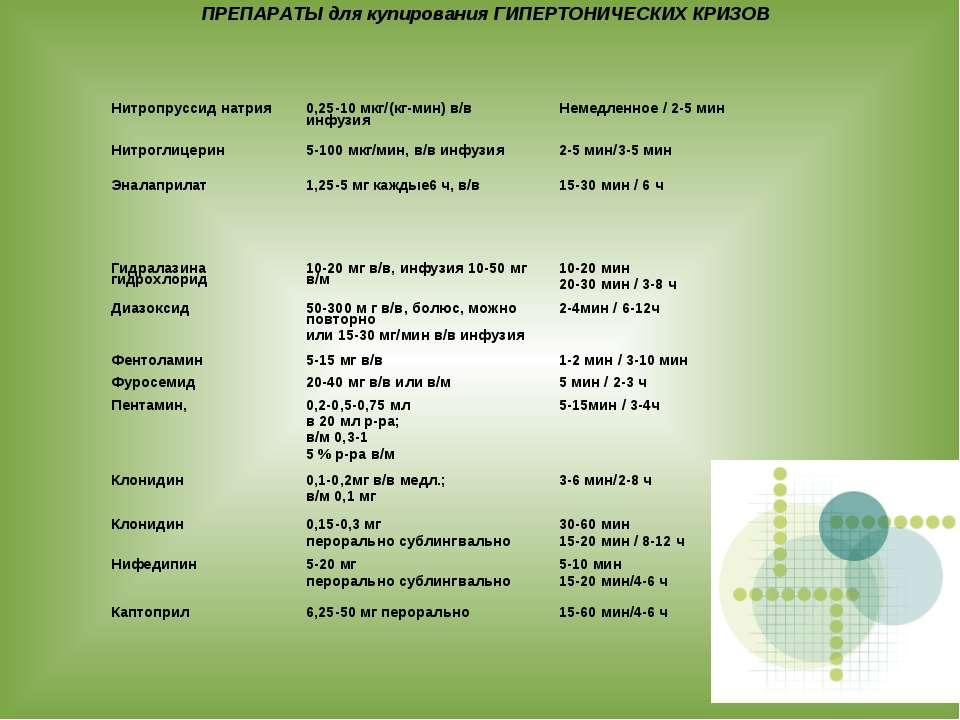ПРЕПАРАТЫ для купирования ГИПЕРТОНИЧЕСКИХ КРИЗОВ Нитропруссид натрия 0,25-10 ...