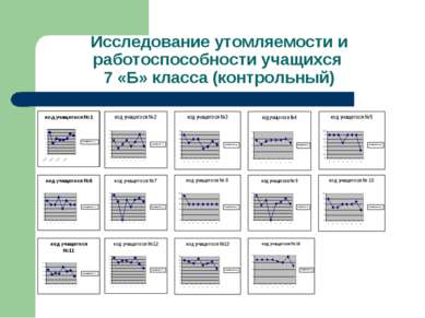 Исследование утомляемости и работоспособности учащихся 7 «Б» класса (контроль...