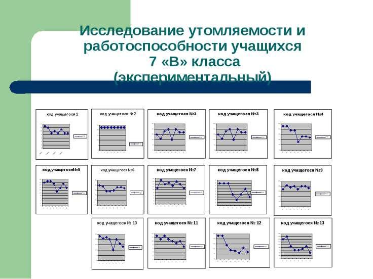 Исследование утомляемости и работоспособности учащихся 7 «В» класса (эксперим...