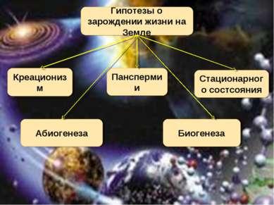 Гипотезы о зарождении жизни на Земле Креационизм Панспермии Биогенеза Стацион...