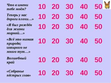 Что в имени тебе моём? 10 20 30 40 50 Теперь у нас дороги плохи…» 10 20 30 40...