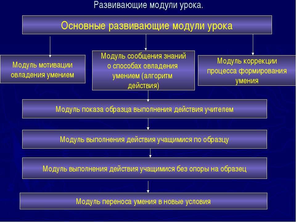 Развивающие модули урока. Основные развивающие модули урока Модуль мотивации ...