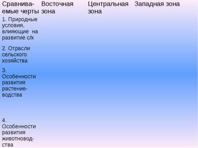 Сравнива-емыечерты Восточная зона Центральная зона Западная зона 1. Природные...
