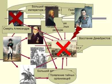 Большой авторитет императора Александра I Свертывание государственных реформ ...