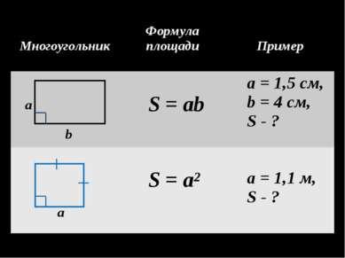 а b а Многоугольник Формула площади Пример S = ab a = 1,5 cм, b = 4 cм, S - ?...