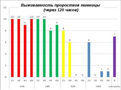 Выживаемость проростков пшеницы (через 120 часов)