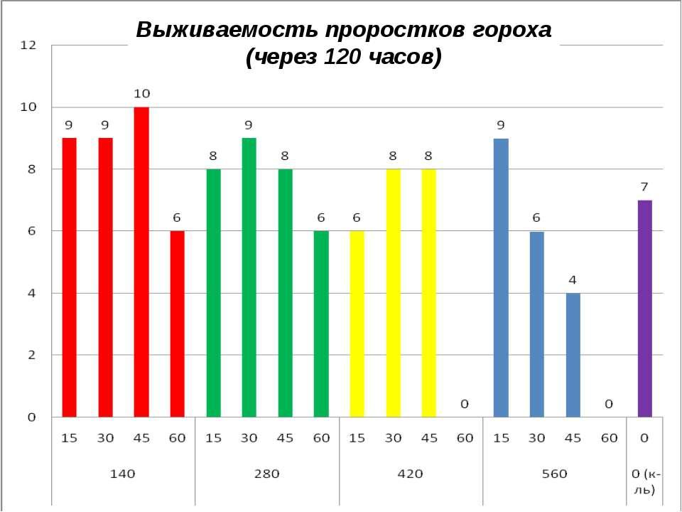 Выживаемость проростков гороха (через 120 часов)