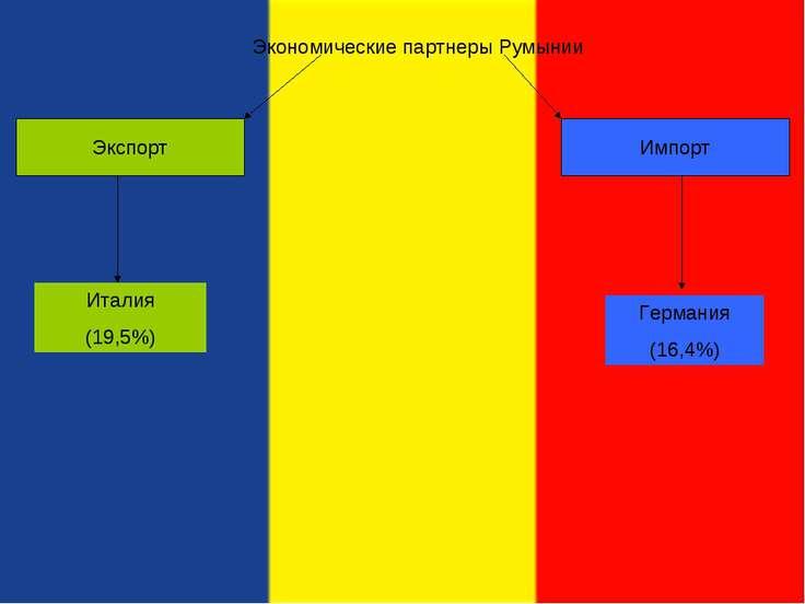 Экономические партнеры Румынии
