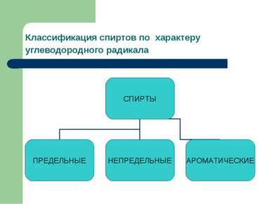 Классификация спиртов по характеру углеводородного радикала