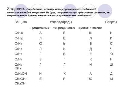 Задание. Определите, к какому классу органических соединений относится каждое...