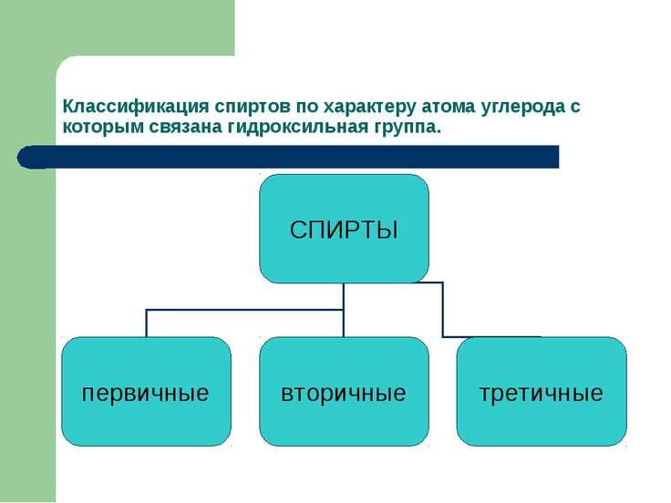 Классификация спиртов по характеру атома углерода с которым связана гидроксил...