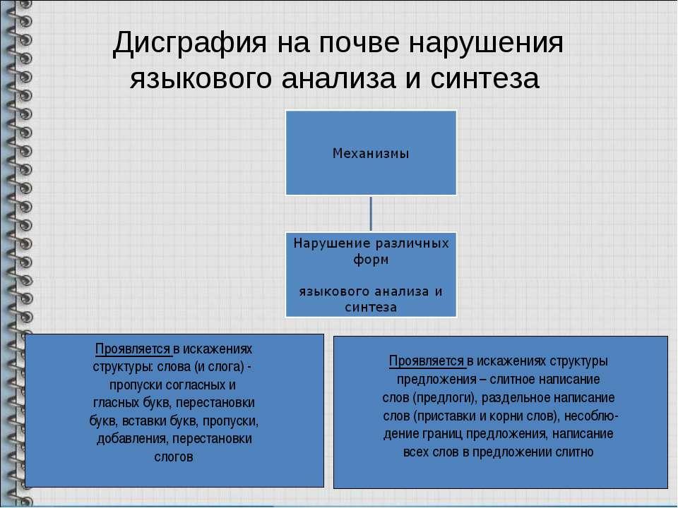 Дисграфия на почве нарушения языкового анализа и синтеза Проявляется в искаже...
