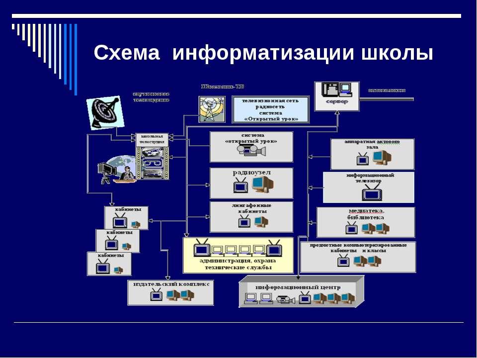 Схема информатизации школы