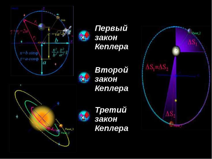 Второй закон Кеплера Радиус - вектор планеты (спутника) за равные промежутки ...