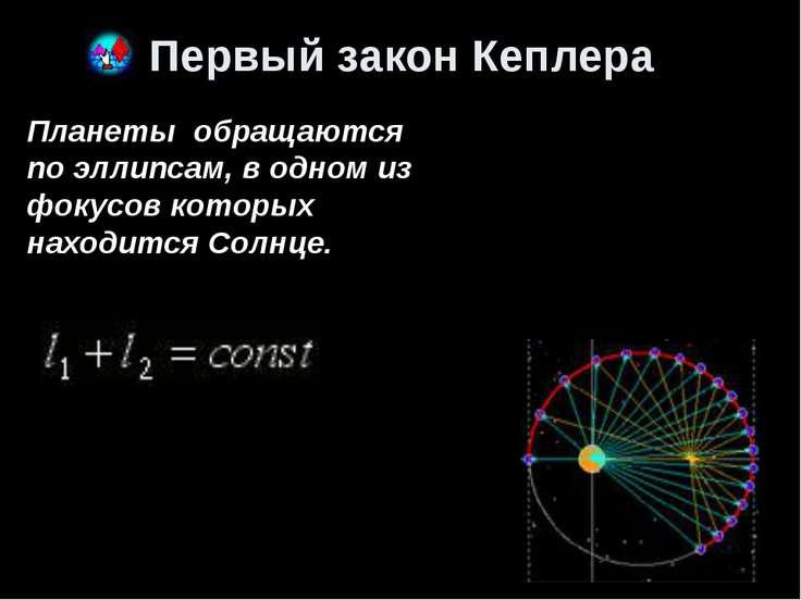 Второй закон Кеплера Второй закон Кеплера показывает равенство площадей, опис...