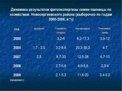Динамика результатов фитоэкспертизы семян пшеницы по хозяйствам Новосергиевск...