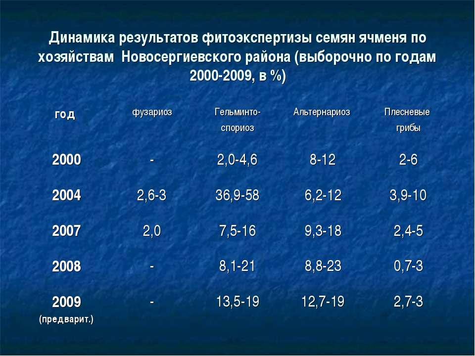 Динамика результатов фитоэкспертизы семян ячменя по хозяйствам Новосергиевско...