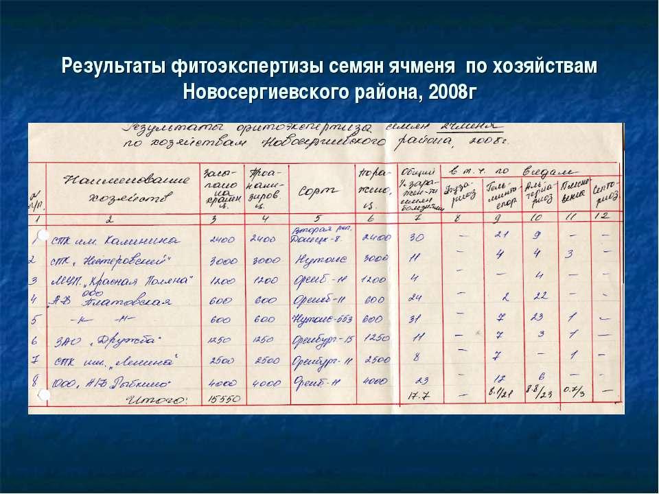 Результаты фитоэкспертизы семян ячменя по хозяйствам Новосергиевского района,...