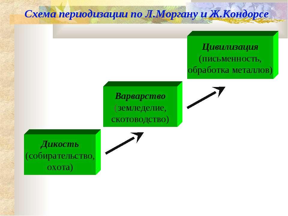 Схема периодизации по Л.Моргану и Ж.Кондорсе Дикость (собирательство, охота) ...