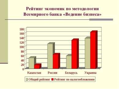 Рейтинг экономик по методологии Всемирного банка «Ведение бизнеса»