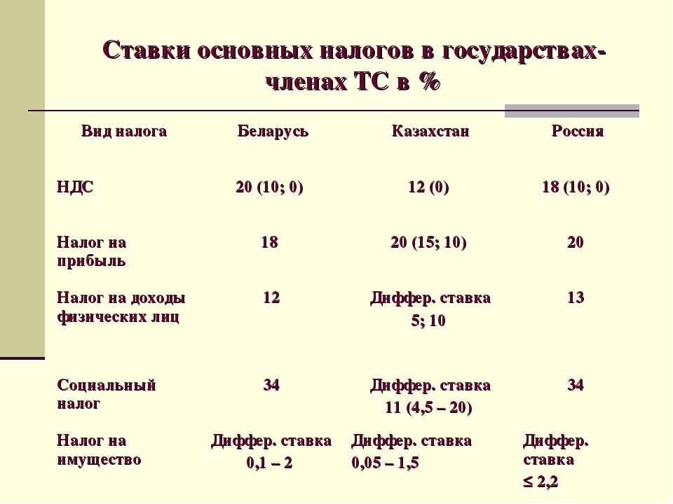 Ставки основных налогов в государствах-членах ТС в %