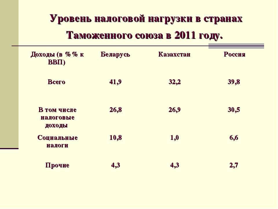 Уровень налоговой нагрузки в странах Таможенного союза в 2011 году.