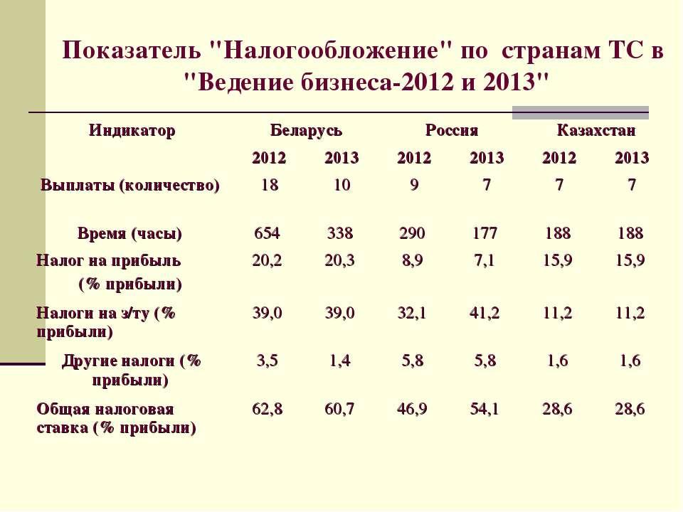 """Показатель """"Налогообложение"""" по странам ТС в """"Ведение бизнеса-2012 и 2013"""""""