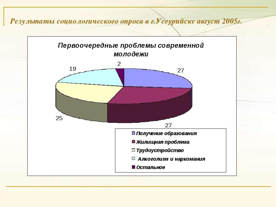 Результаты социологического опроса в г.Уссурийске август 2005г.