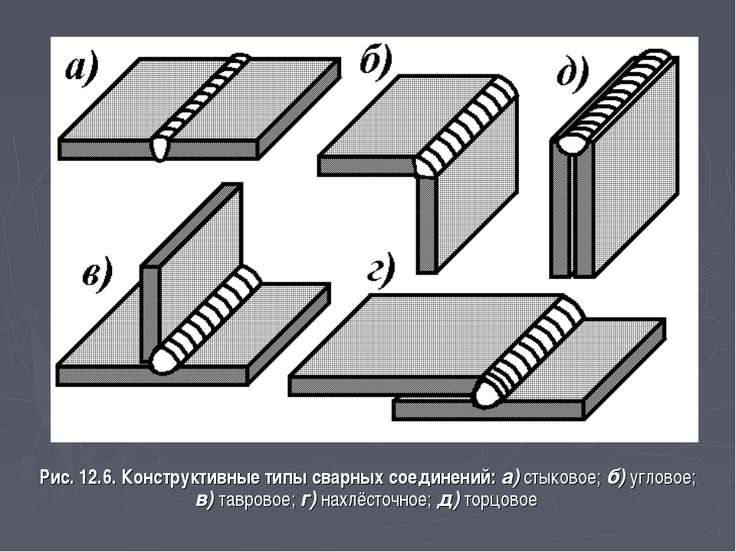 Рис. 12.6. Конструктивные типы сварных соединений: а) стыковое; б) угловое; в...