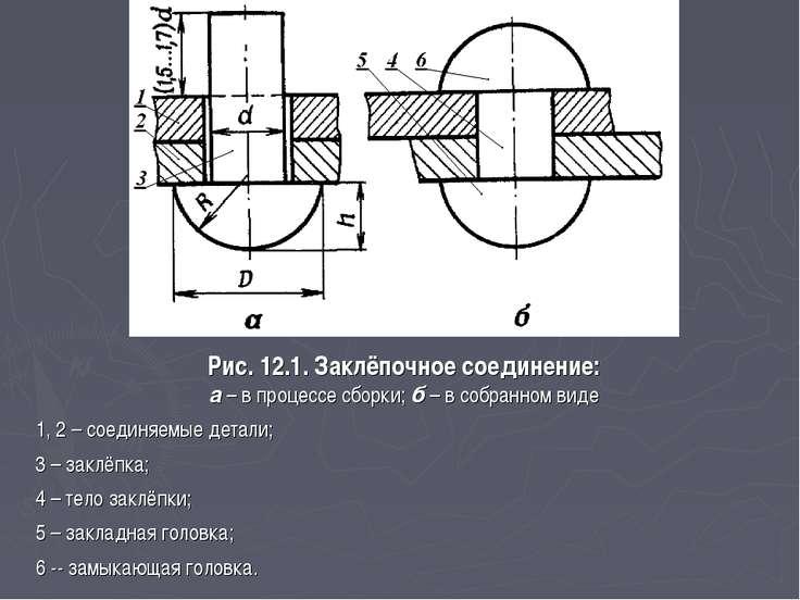 Рис. 12.1. Заклёпочное соединение: а – в процессе сборки; б – в собранном вид...
