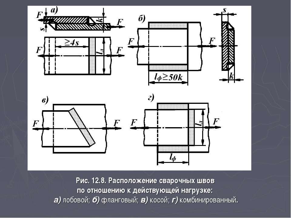 Рис. 12.8. Расположение сварочных швов по отношению к действующей нагрузке: а...