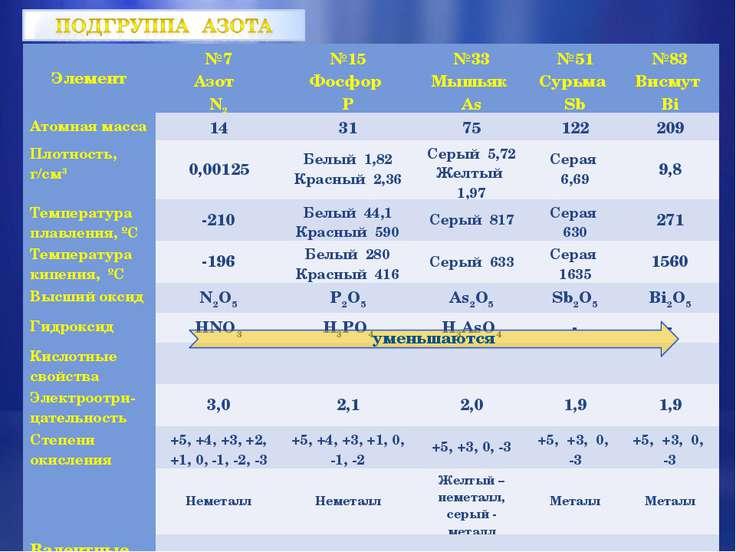 Элемент №7 Азот N2 №15 Фосфор P №33 Мышьяк As №51 Сурьма Sb №83 Висмут Bi Ато...