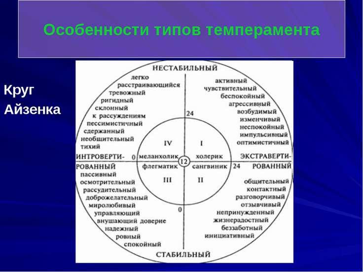Круг Айзенка Особенности типов темперамента