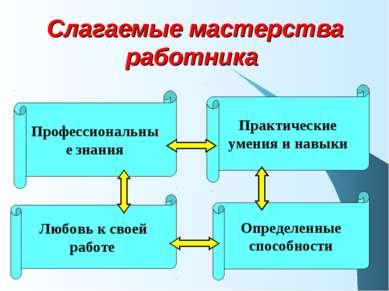 Слагаемые мастерства работника Профессиональные знания Практические умения и ...