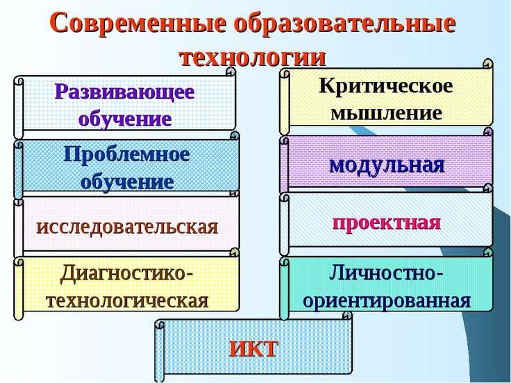 Современные образовательные технологии модульная Критическое мышление ИКТ исс...