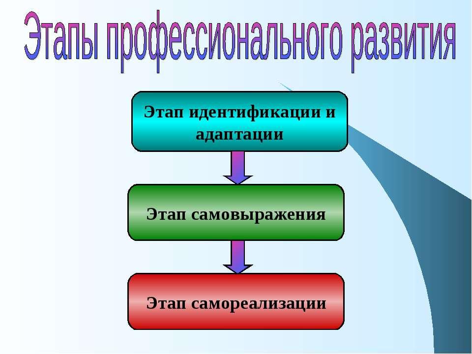 Этап идентификации и адаптации Этап самовыражения Этап самореализации