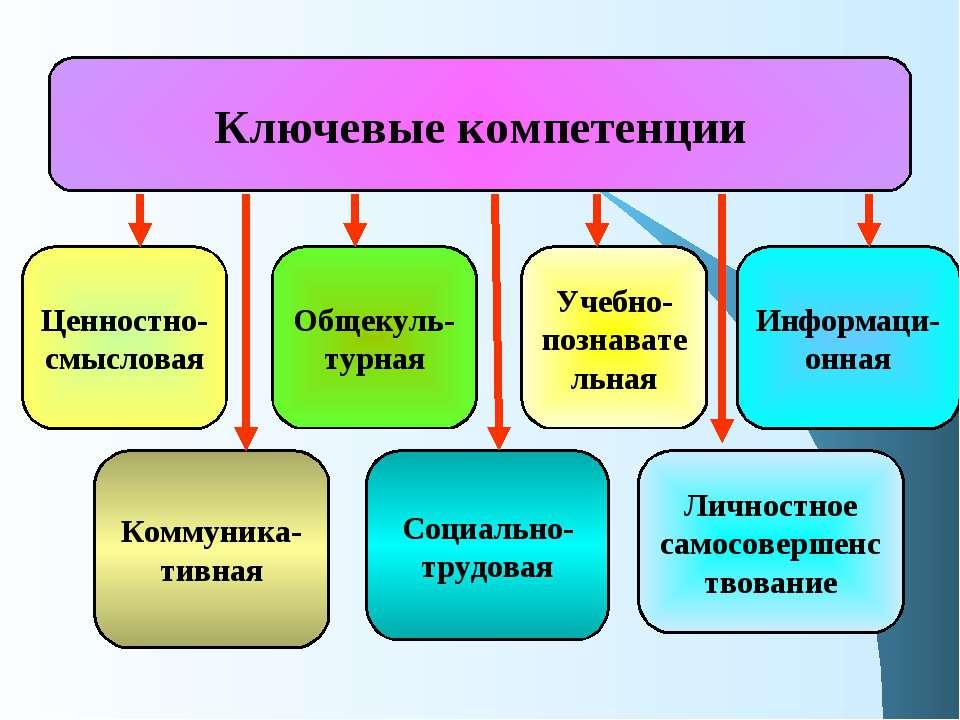 Ключевые компетенции Социально-трудовая Коммуника- тивная Общекуль- турная Уч...