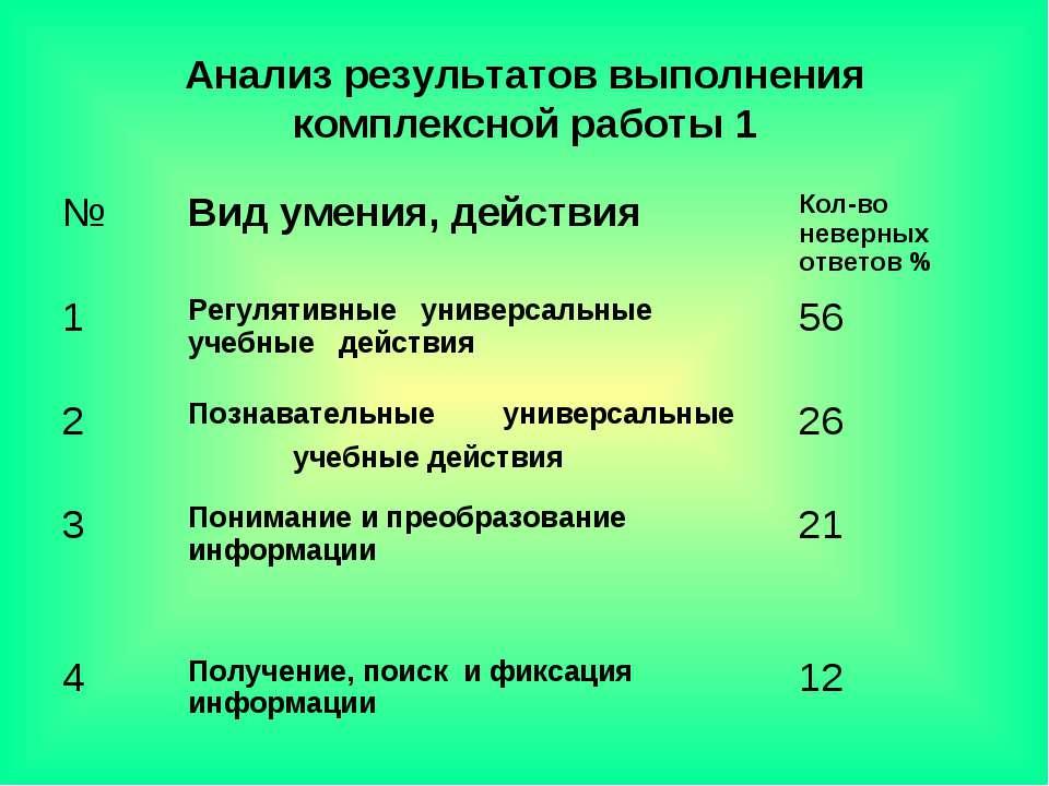Анализ результатов выполнения комплексной работы 1 № Вид умения, действия Кол...