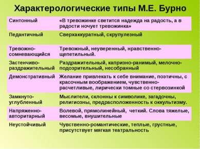 Характерологические типы М.Е. Бурно