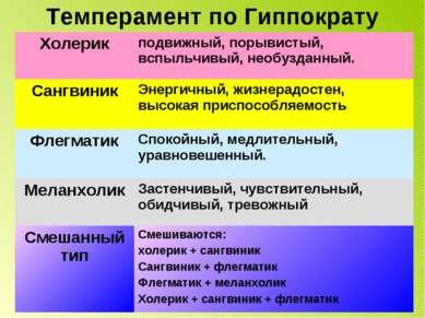 Темперамент по Гиппократу