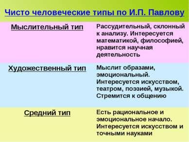 Чисто человеческие типы по И.П. Павлову