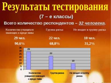 (7 – е классы) Всего количество респондентов – 32 человека. Количество учащих...