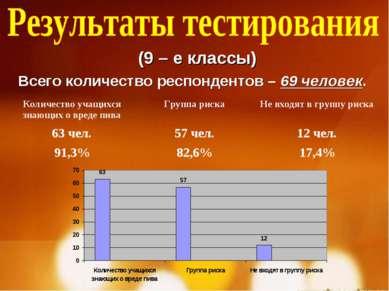 (9 – е классы) Всего количество респондентов – 69 человек. Количество учащихс...