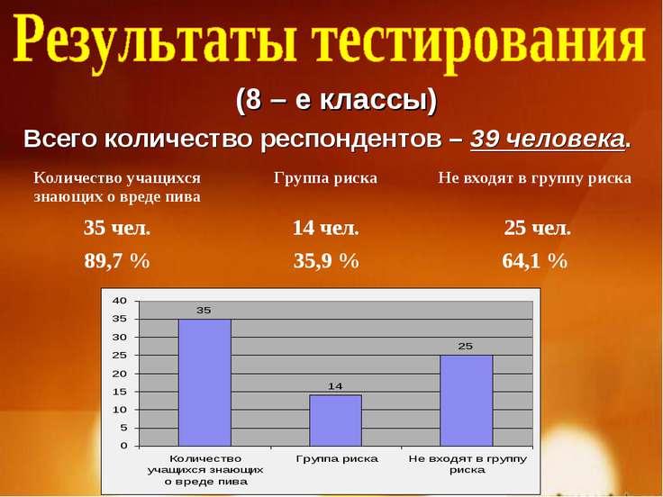 (8 – е классы) Всего количество респондентов – 39 человека. Количество учащих...