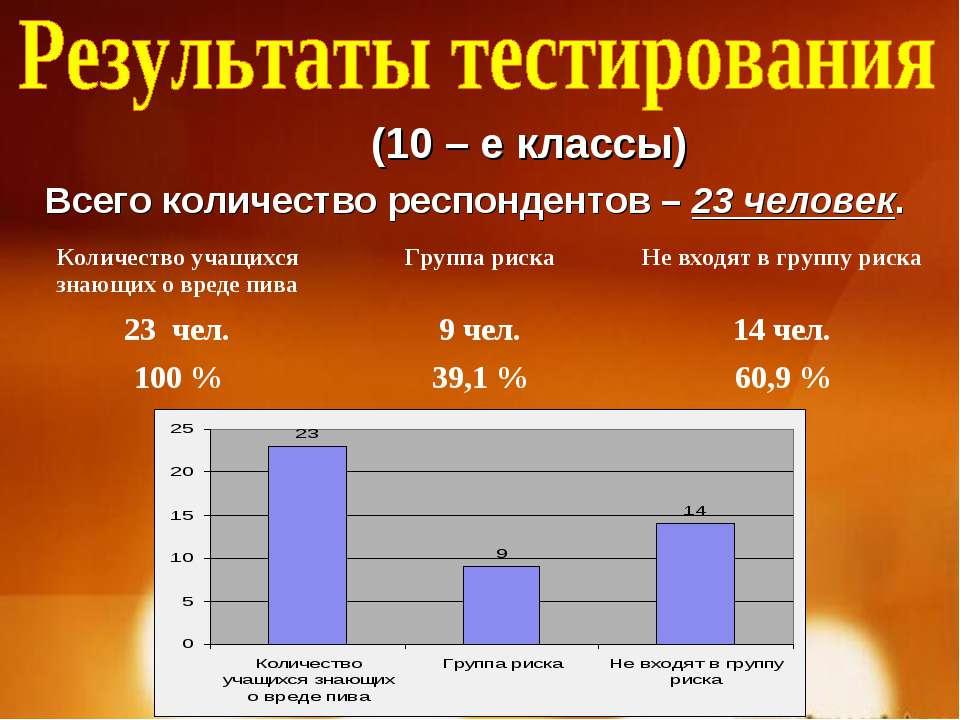 (10 – е классы) Всего количество респондентов – 23 человек. Количество учащих...
