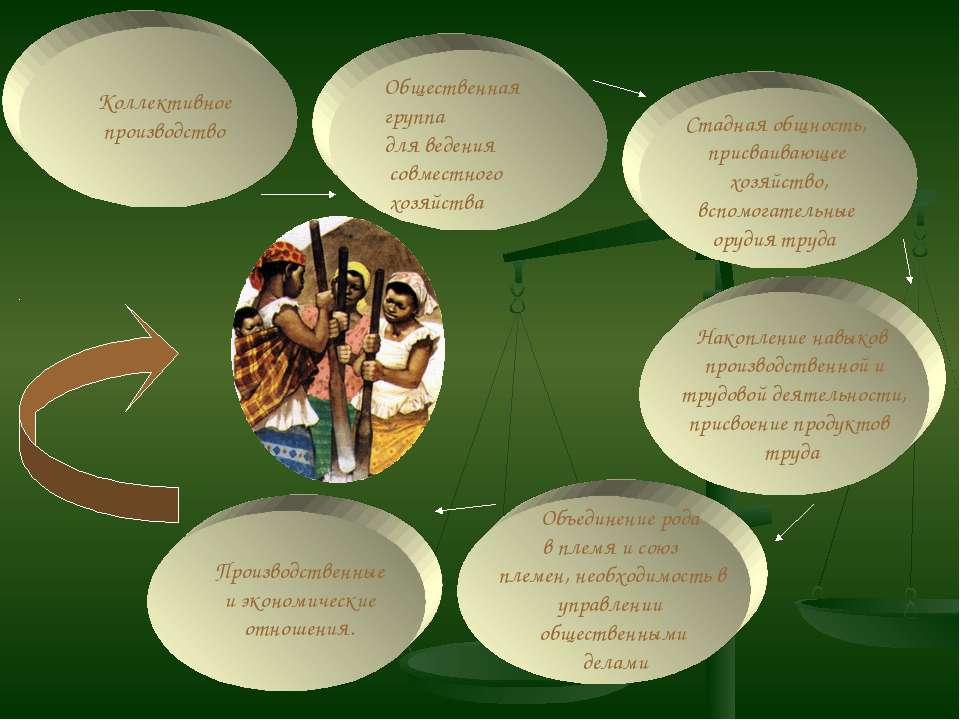 Общественная группа для ведения совместного хозяйства Коллективное производст...
