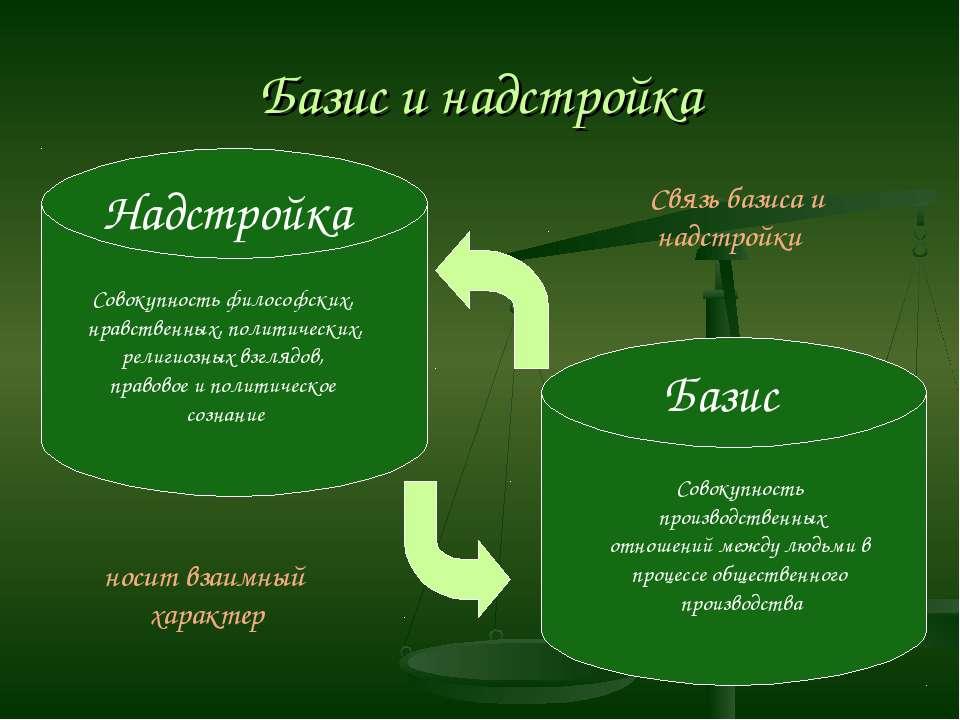 Базис и надстройка Базис Надстройка Совокупность производственных отношений м...