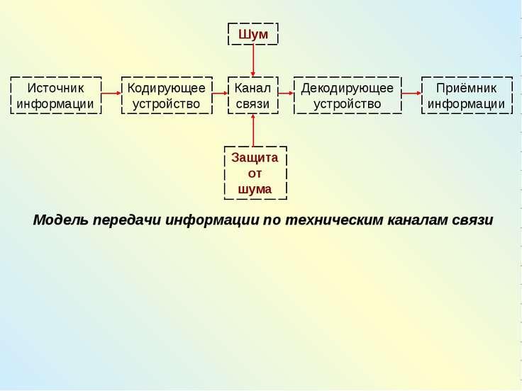 Модель передачи информации по техническим каналам связи Шум Защита от шума