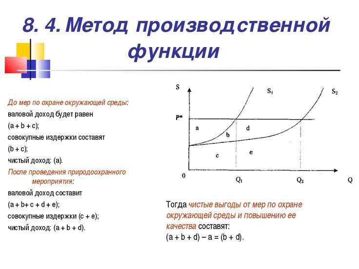 8. 4. Метод производственной функции До мер по охране окружающей среды: валов...